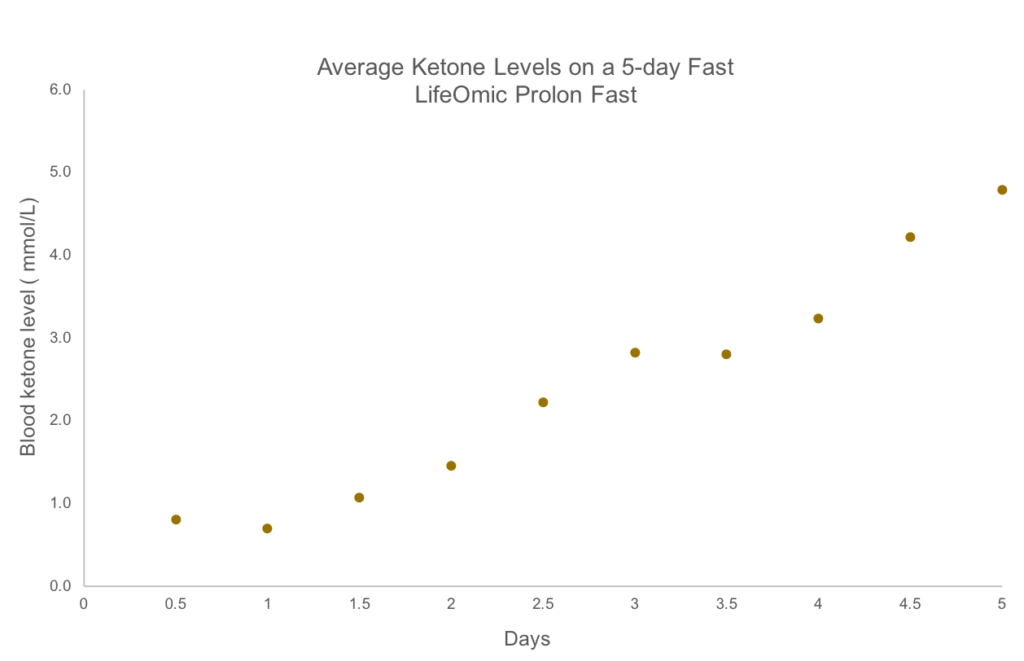 Average ketone levels on a 5-day fast, based on LifeOmic employee data.