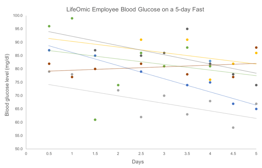 LifeOmic employee glucose levels while on a 5-day fast.